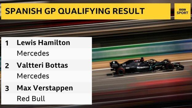 Qualifying Highlights 2020 Spanish Grand Prix